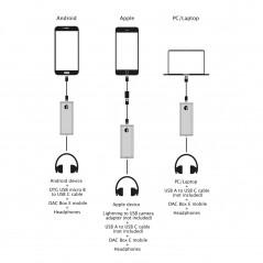 Przenośny DAC Box E mobile (słuchawkowy)